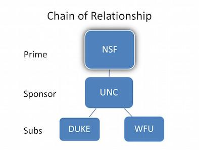 Chain of Relationship_UNC_Sponsor_resize.jpg